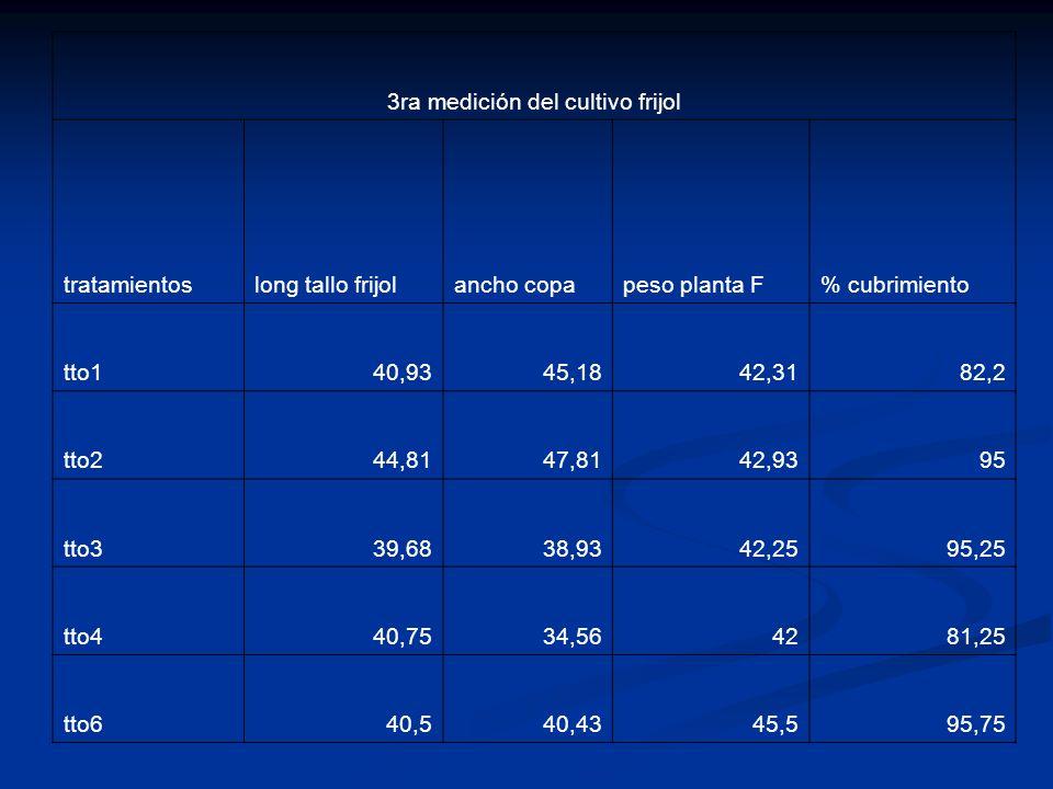 3ra medición del cultivo frijol tratamientoslong tallo frijolancho copapeso planta F% cubrimiento tto140,9345,1842,3182,2 tto244,8147,8142,9395 tto339