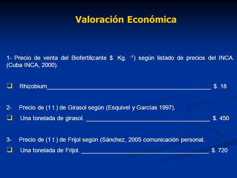 1- Precio de venta del Biofertilizante $. Kg. –1 ) según listado de precios del INCA. (Cuba INCA, 2000). Rhizobium____________________________________