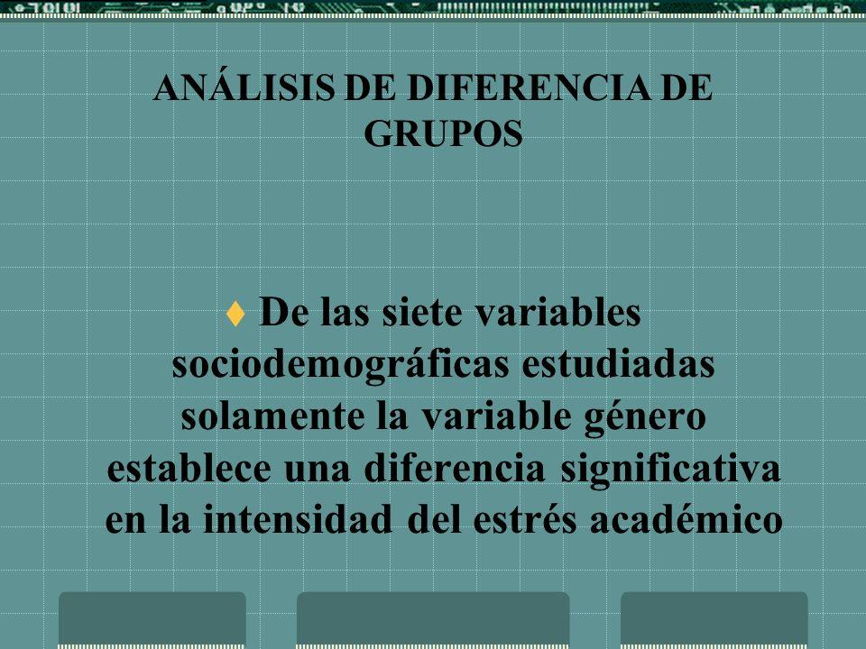 En el caso de los componentes del estrés académico, solamente la variable: estado civil, establece diferencias significativas en la valoración de los estresores y en la presencia de los síntomas psicológicos, mientras que la variable: antigüedad, establece diferencias significativas en la presencia de los síntomas comportamentales.