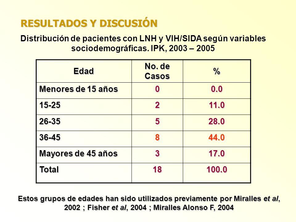 Edad No. de Casos % Menores de 15 años 00.0 15-25211.0 26-35528.0 36-45844.0 Mayores de 45 años 317.0 Total18100.0 Distribución de pacientes con LNH y