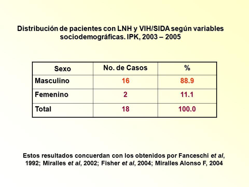 Sexo No. de Casos % Masculino1688.9 Femenino211.1 Total18100.0 Distribución de pacientes con LNH y VIH/SIDA según variables sociodemográficas. IPK, 20