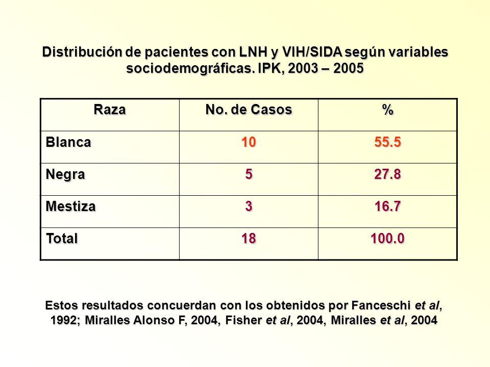 Raza No. de Casos % Blanca1055.5 Negra527.8 Mestiza316.7 Total18100.0 Distribución de pacientes con LNH y VIH/SIDA según variables sociodemográficas.