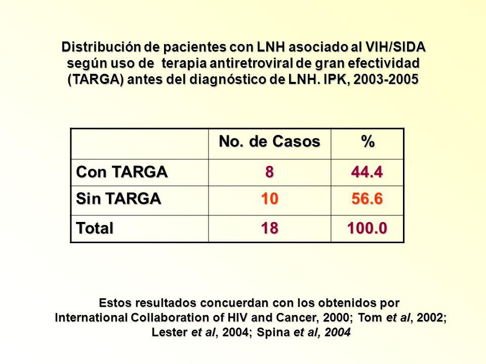 Distribución de pacientes con LNH asociado al VIH/SIDA según uso de terapia antiretroviral de gran efectividad (TARGA) antes del diagnóstico de LNH. I