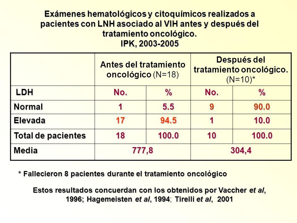 Exámenes hematológicos y citoquímicos realizados a pacientes con LNH asociado al VIH antes y después del tratamiento oncológico. IPK, 2003-2005 Antes