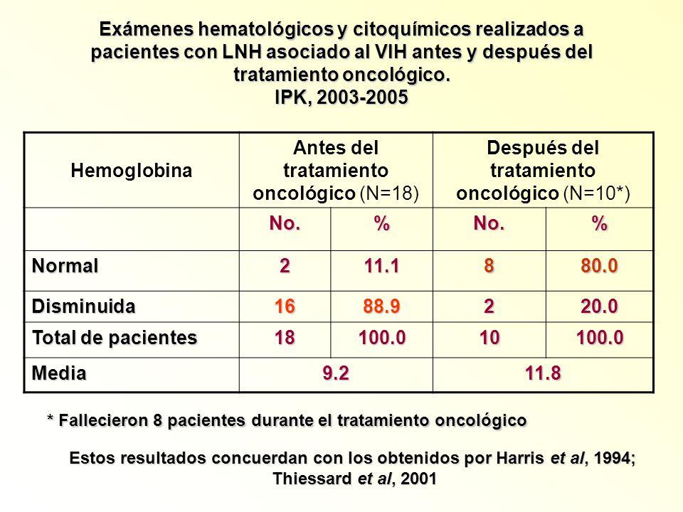 Exámenes hematológicos y citoquímicos realizados a pacientes con LNH asociado al VIH antes y después del tratamiento oncológico. IPK, 2003-2005 Hemogl