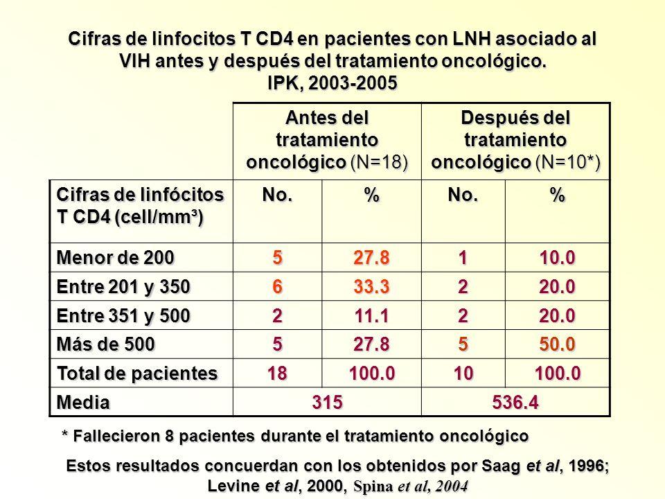 Cifras de linfocitos T CD4 en pacientes con LNH asociado al VIH antes y después del tratamiento oncológico. IPK, 2003-2005 Antes del tratamiento oncol