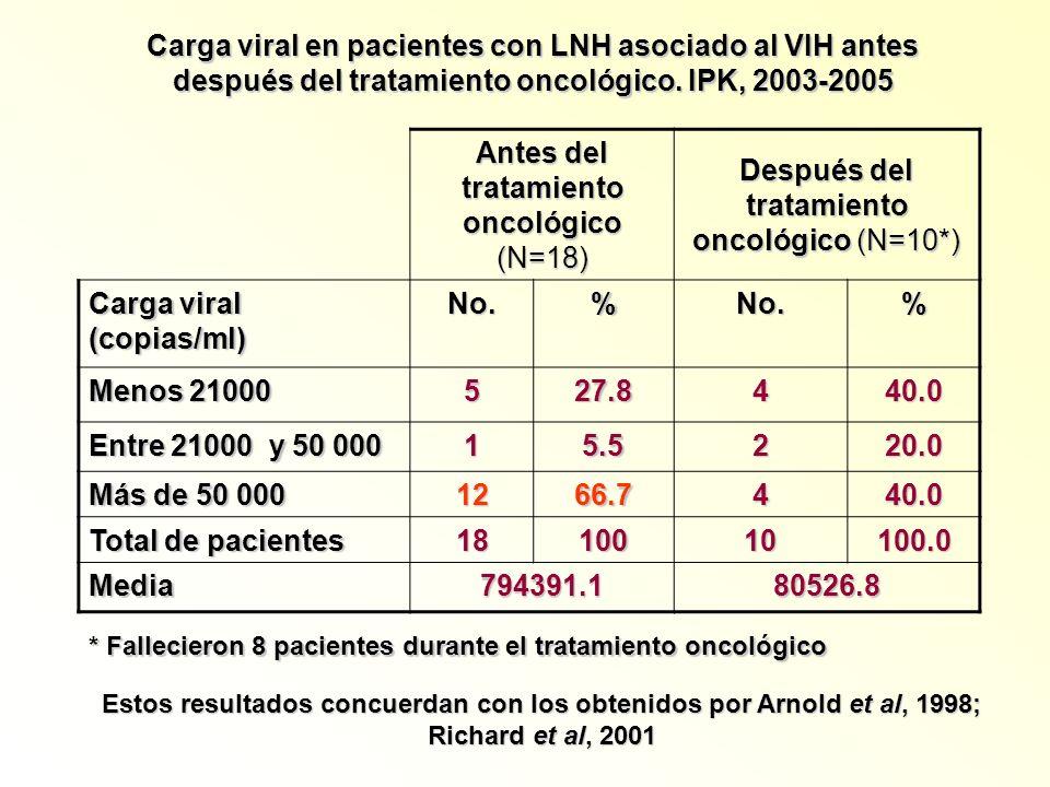 Carga viral en pacientes con LNH asociado al VIH antes después del tratamiento oncológico. IPK, 2003-2005 Antes del tratamiento oncológico (N=18) Desp