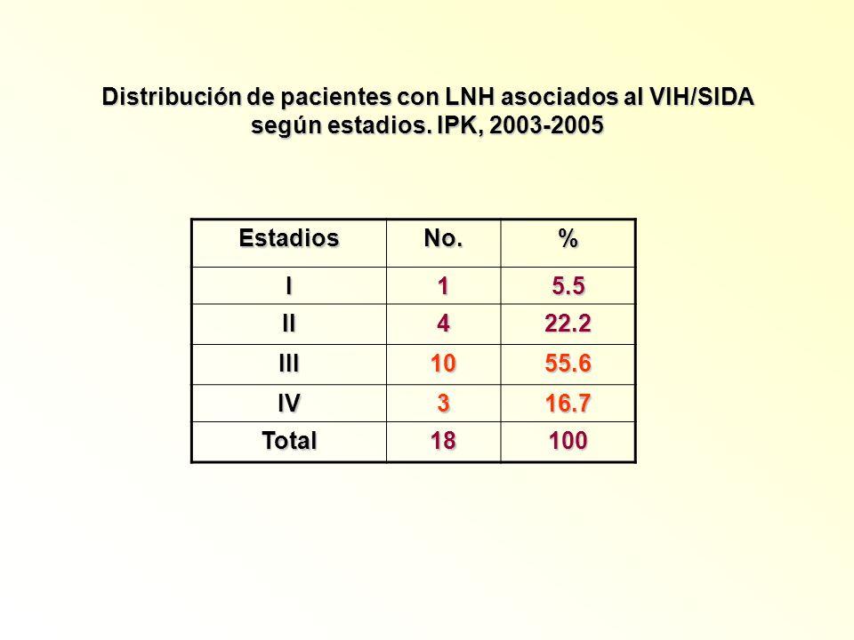 Distribución de pacientes con LNH asociados al VIH/SIDA según estadios. IPK, 2003-2005 EstadiosNo.% I15.5 II422.2 III1055.6 IV316.7 Total18100