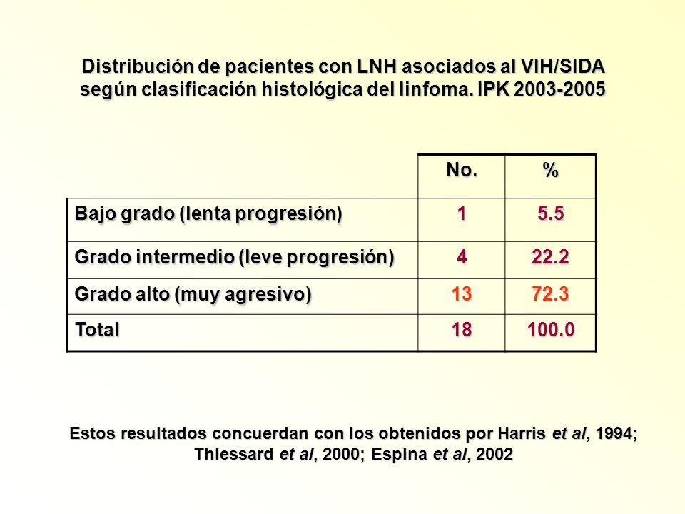 Distribución de pacientes con LNH asociados al VIH/SIDA según clasificación histológica del linfoma. IPK 2003-2005 No.% Bajo grado (lenta progresión)