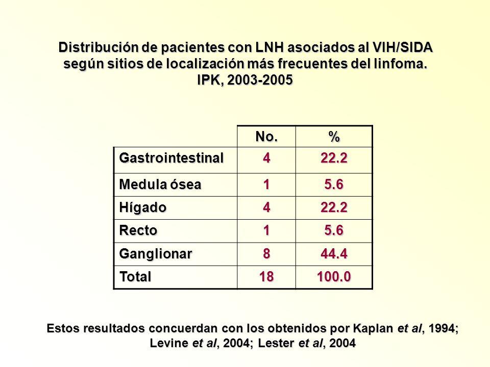 Distribución de pacientes con LNH asociados al VIH/SIDA según sitios de localización más frecuentes del linfoma. IPK, 2003-2005 No.% Gastrointestinal4