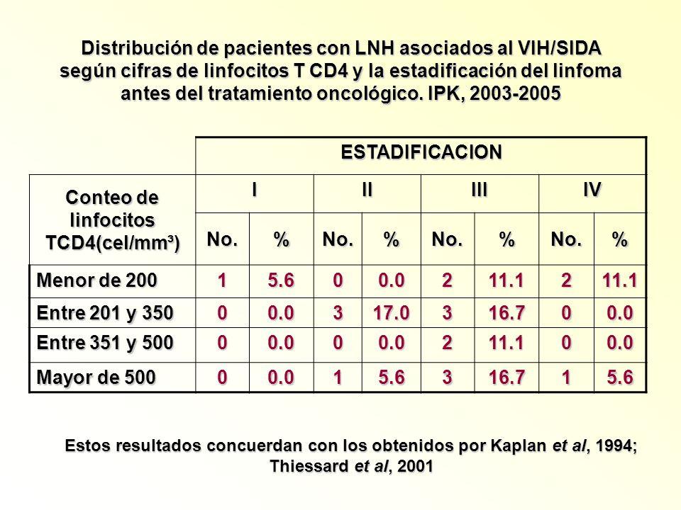 Distribución de pacientes con LNH asociados al VIH/SIDA según cifras de linfocitos T CD4 y la estadificación del linfoma antes del tratamiento oncológ