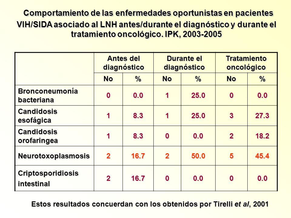 Comportamiento de las enfermedades oportunistas en pacientes VIH/SIDA asociado al LNH antes/durante el diagnóstico y durante el tratamiento oncológico