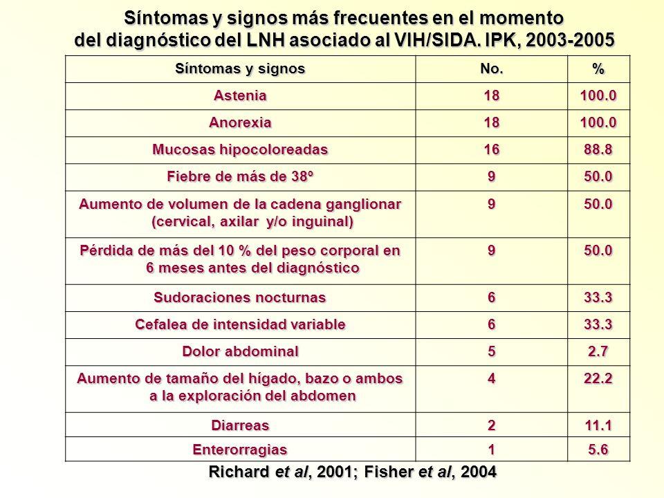 Síntomas y signos No.% Astenia18100.0 Anorexia18100.0 Mucosas hipocoloreadas 1688.8 Fiebre de más de 38º 950.0 Aumento de volumen de la cadena ganglio