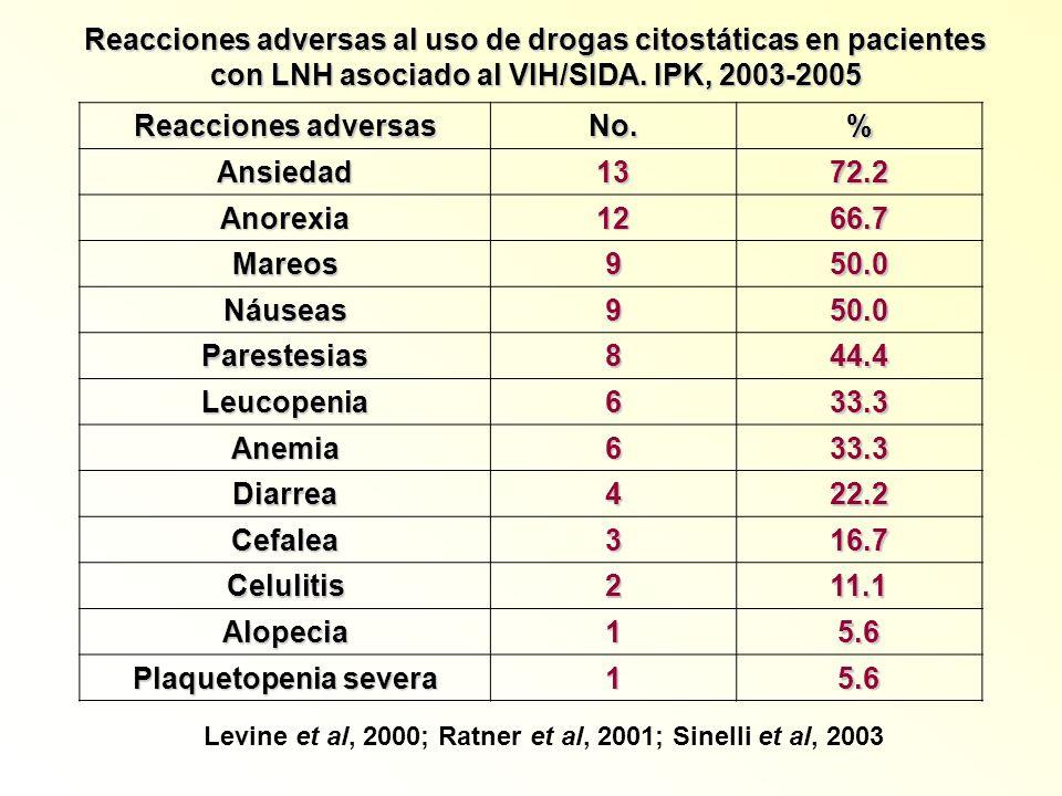 Reacciones adversas al uso de drogas citostáticas en pacientes con LNH asociado al VIH/SIDA. IPK, 2003-2005 Reacciones adversas No.% Ansiedad1372.2 An