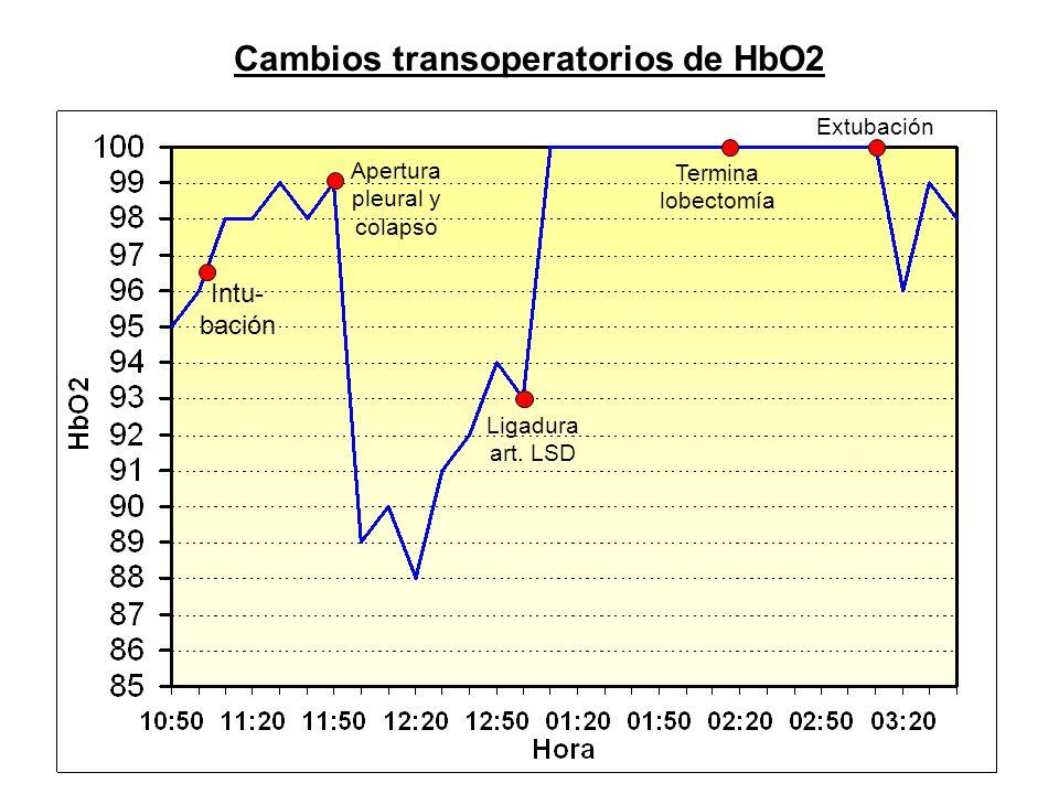 Cambios transoperatorios de HbO2 Apertura pleural y colapso Ligadura art. LSD Termina lobectomía Extubación Intu- bación