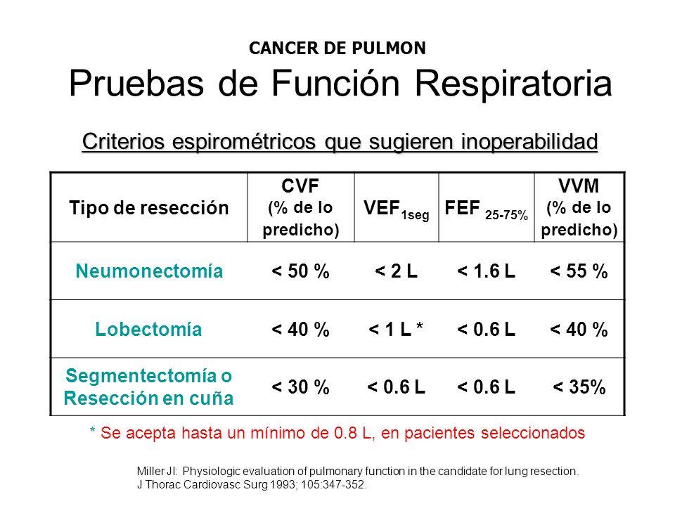 Pruebas de Función Respiratoria Tipo de resección CVF (% de lo predicho) VEF 1seg FEF 25-75% VVM (% de lo predicho) Neumonectomía< 50 %< 2 L< 1.6 L< 5
