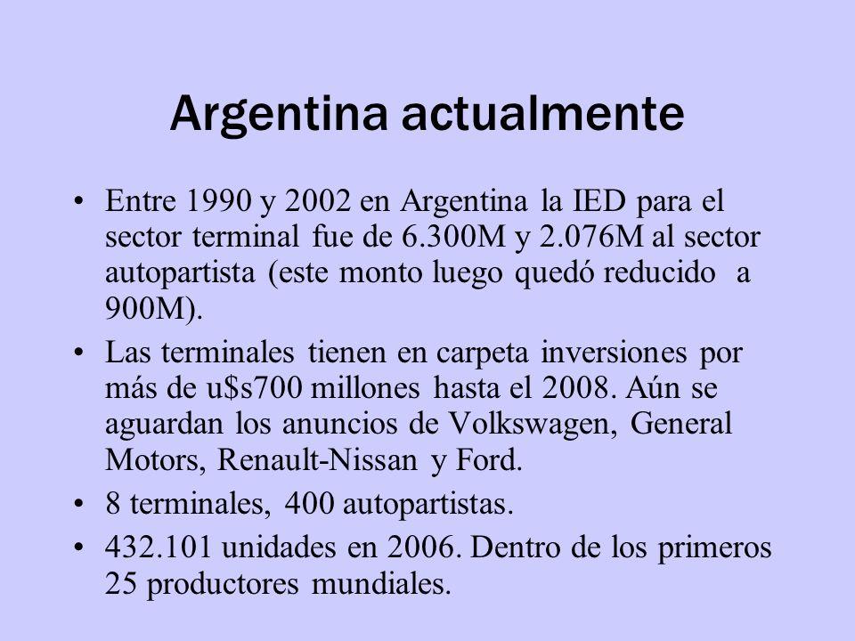 Argentina actualmente Entre 1990 y 2002 en Argentina la IED para el sector terminal fue de 6.300M y 2.076M al sector autopartista (este monto luego qu