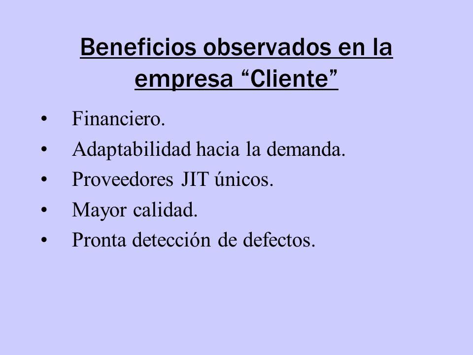 Beneficios observados en la empresa Cliente Financiero. Adaptabilidad hacia la demanda. Proveedores JIT únicos. Mayor calidad. Pronta detección de def