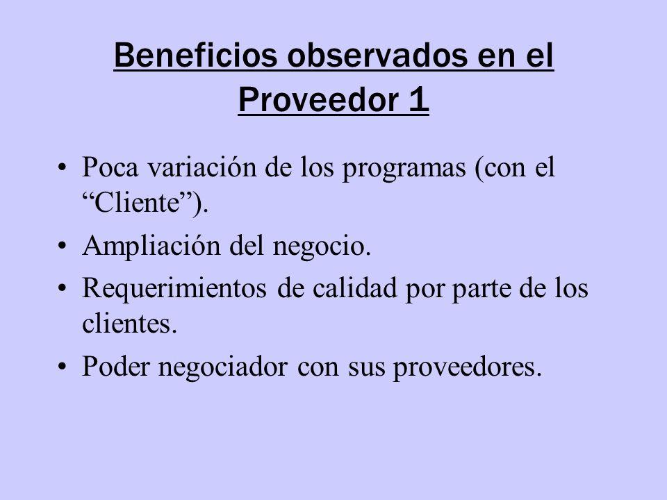 Beneficios observados en el Proveedor 1 Poca variación de los programas (con el Cliente). Ampliación del negocio. Requerimientos de calidad por parte