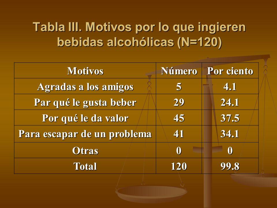 MotivosNúmero Por ciento Agradas a los amigos 54.1 Par qué le gusta beber 2924.1 Por qué le da valor 4537.5 Para escapar de un problema 4134.1 Otras00