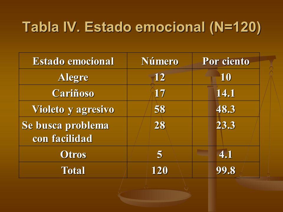 Tabla IV. Estado emocional (N=120) Estado emocional Número Por ciento Alegre1210 Cariñoso1714.1 Violeto y agresivo 5848.3 Se busca problema con facili