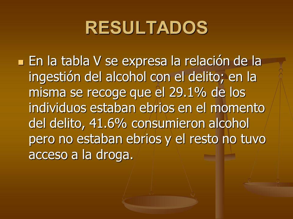 En la tabla V se expresa la relación de la ingestión del alcohol con el delito; en la misma se recoge que el 29.1% de los individuos estaban ebrios en