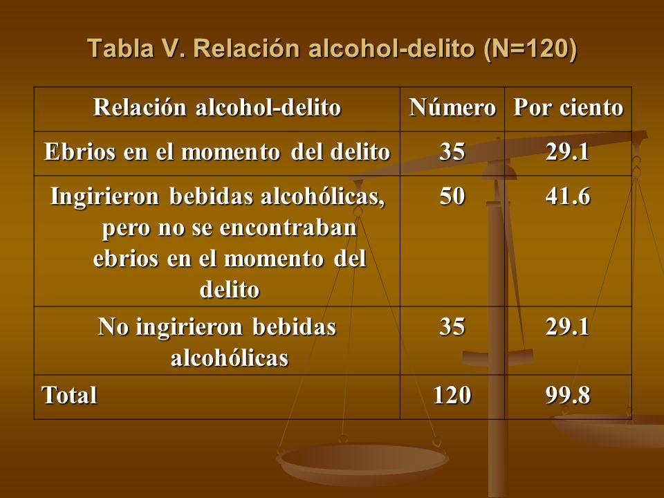 Tabla V. Relación alcohol-delito (N=120) Relación alcohol-delito Número Por ciento Ebrios en el momento del delito 3529.1 Ingirieron bebidas alcohólic