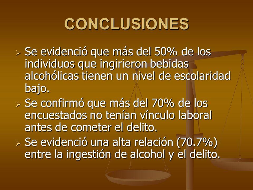 CONCLUSIONES Se evidenció que más del 50% de los individuos que ingirieron bebidas alcohólicas tienen un nivel de escolaridad bajo. Se evidenció que m