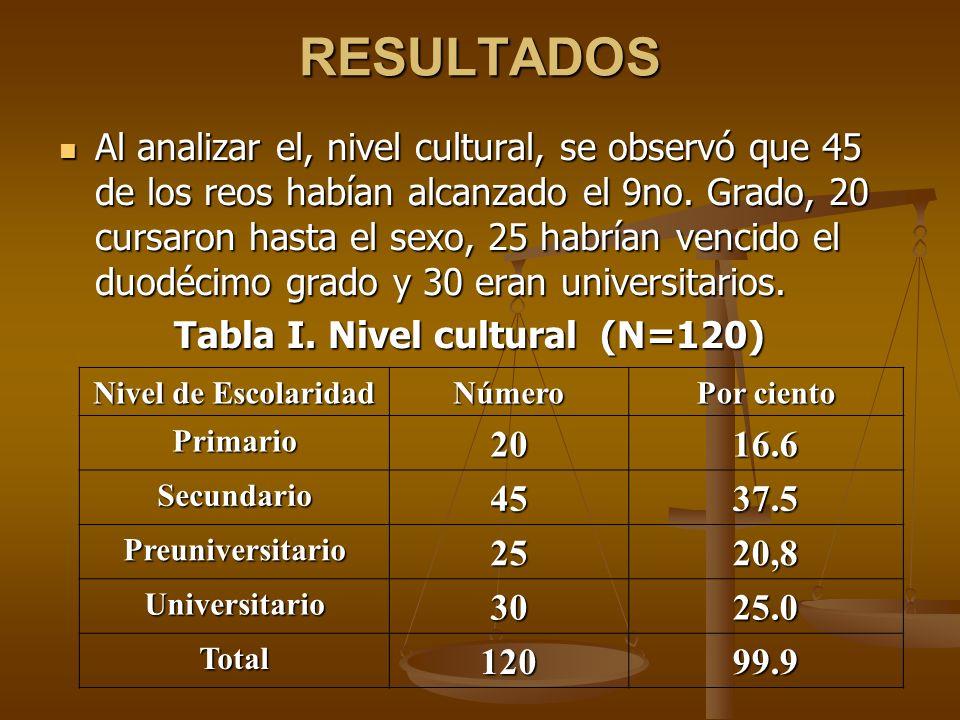 RESULTADOS Al analizar el, nivel cultural, se observó que 45 de los reos habían alcanzado el 9no. Grado, 20 cursaron hasta el sexo, 25 habrían vencido