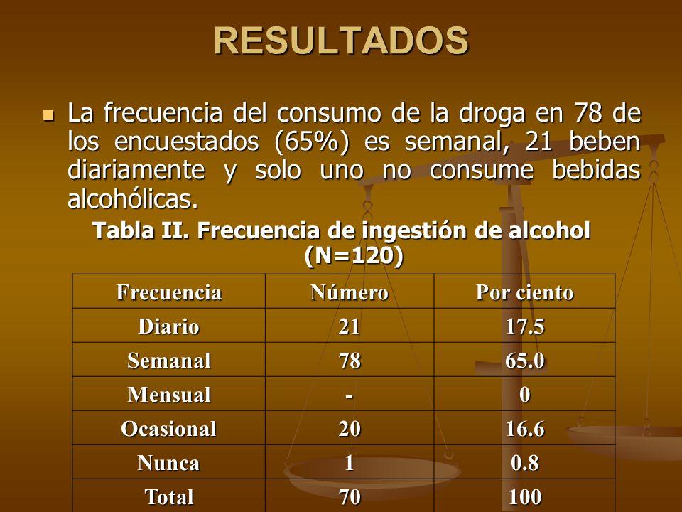 La frecuencia del consumo de la droga en 78 de los encuestados (65%) es semanal, 21 beben diariamente y solo uno no consume bebidas alcohólicas. La fr
