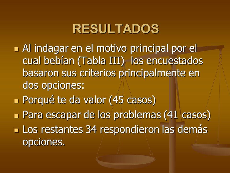 Al indagar en el motivo principal por el cual bebían (Tabla III) los encuestados basaron sus criterios principalmente en dos opciones: Al indagar en e