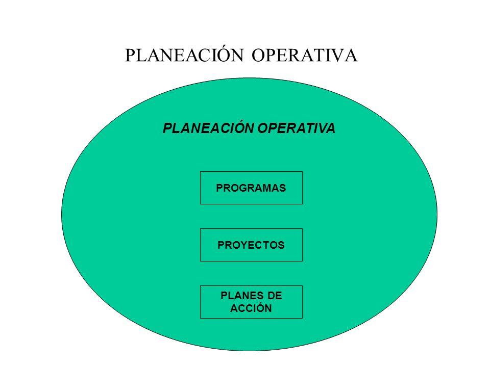 PLANEACIÓN OPERATIVA PROGRAMAS PROYECTOS PLANES DE ACCIÓN