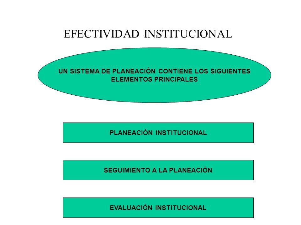 UN SISTEMA DE PLANEACIÓN CONTIENE LOS SIGUIENTES ELEMENTOS PRINCIPALES EFECTIVIDAD INSTITUCIONAL PLANEACIÓN INSTITUCIONAL SEGUIMIENTO A LA PLANEACIÓN