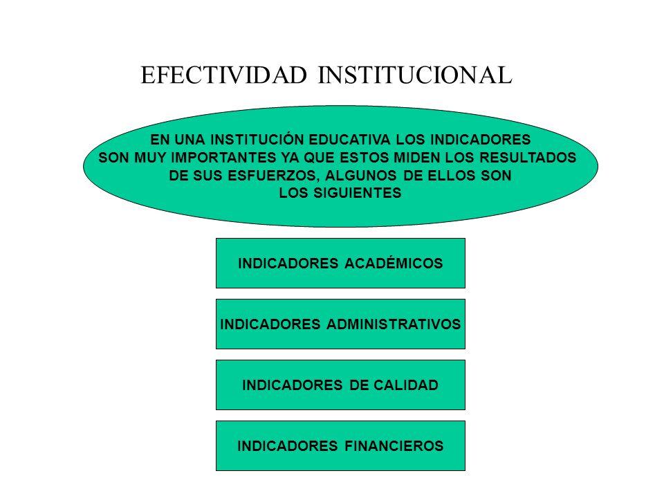 EN UNA INSTITUCIÓN EDUCATIVA LOS INDICADORES SON MUY IMPORTANTES YA QUE ESTOS MIDEN LOS RESULTADOS DE SUS ESFUERZOS, ALGUNOS DE ELLOS SON LOS SIGUIENT