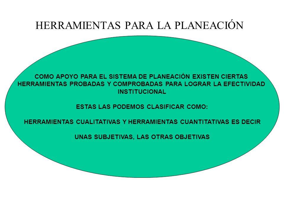 COMO APOYO PARA EL SISTEMA DE PLANEACIÓN EXISTEN CIERTAS HERRAMIENTAS PROBADAS Y COMPROBADAS PARA LOGRAR LA EFECTIVIDAD INSTITUCIONAL ESTAS LAS PODEMO