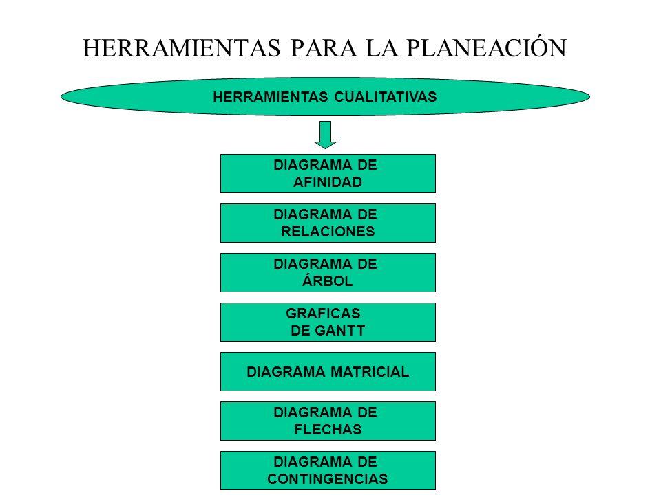 HERRAMIENTAS CUALITATIVAS DIAGRAMA DE RELACIONES HERRAMIENTAS PARA LA PLANEACIÓN DIAGRAMA DE ÁRBOL GRAFICAS DE GANTT DIAGRAMA MATRICIAL DIAGRAMA DE FL