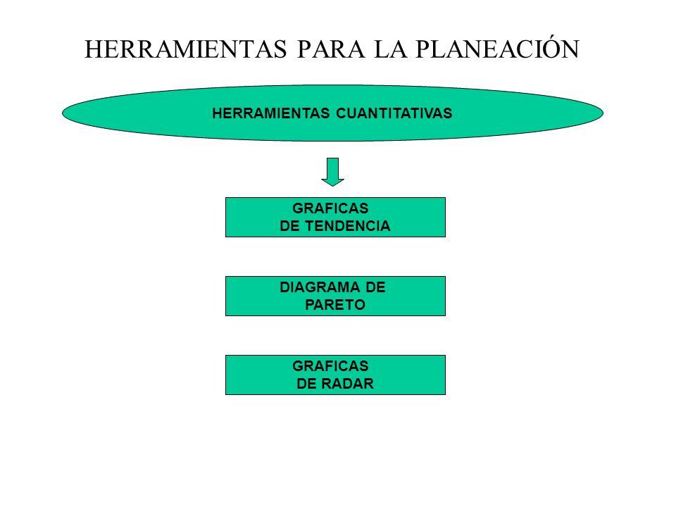 HERRAMIENTAS CUANTITATIVAS HERRAMIENTAS PARA LA PLANEACIÓN DIAGRAMA DE PARETO GRAFICAS DE TENDENCIA GRAFICAS DE RADAR