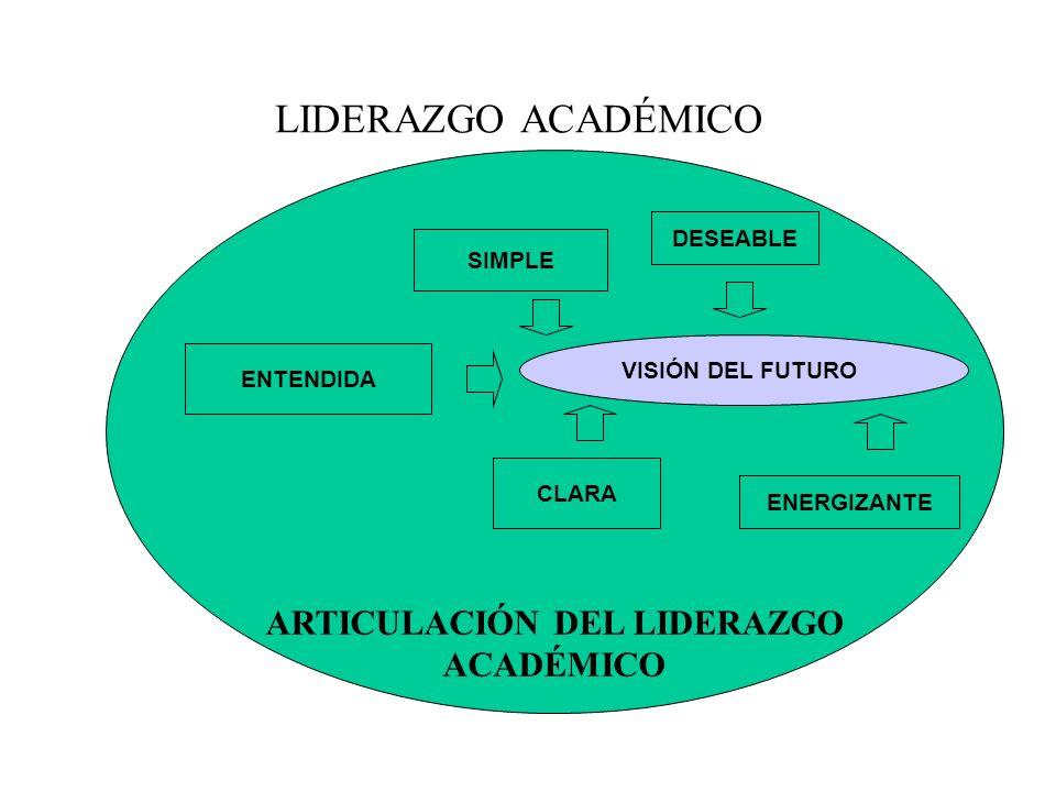 ARTICULACIÓN DEL LIDERAZGO ACADÉMICO SIMPLE LIDERAZGO ACADÉMICO ENTENDIDA CLARA DESEABLE VISIÓN DEL FUTURO ENERGIZANTE