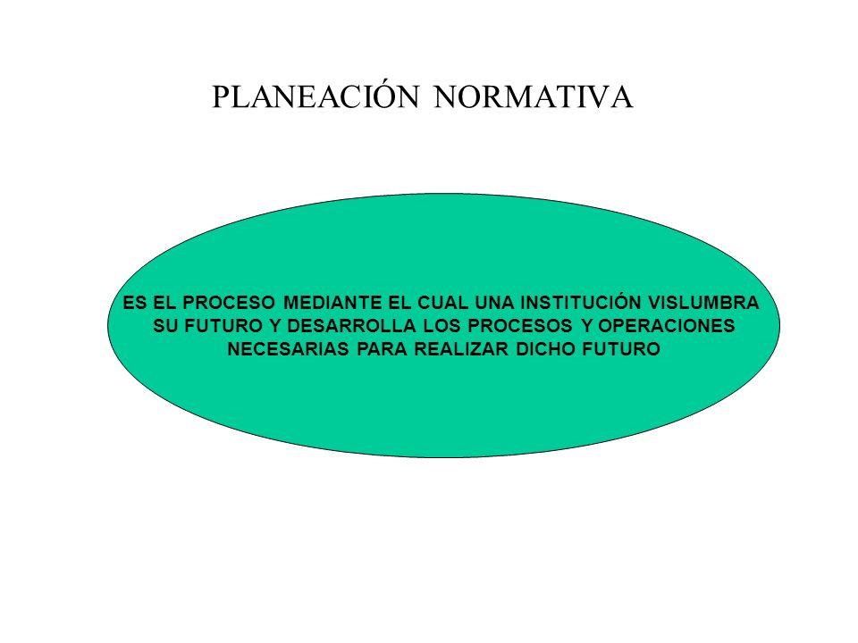 TODO SISTEMA DE PLANEACIÓN CONTIENE LOS SIGUIENTES ELEMENTOS PLANEACIÓN NORMATIVA PLANEACIÓN ESTRATÉGICA PLANEACIÓN OPERATIVA