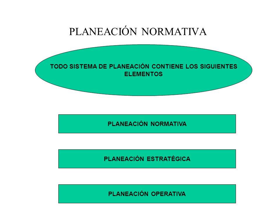CONCLUSIONES EL SISTEMA DE PLANEACIÓN PARA INSTITUCIONES EDUCATIVAS ES UN CONJUNTO DE ATRACTIVAS TECNICAS Y ESTRATEGIAS ACOMPAÑADAS DE UN LIDERAZGO ACADÉMICO QUE INVOLUCRA A LA PLANEACIÓN NORMATIVA, ESTRATÉGICA Y OPERATIVA.