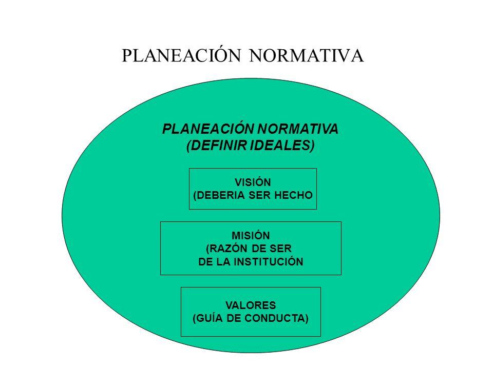 PLANEACIÓN NORMATIVA (DEFINIR IDEALES) PLANEACIÓN NORMATIVA VISIÓN (DEBERIA SER HECHO MISIÓN (RAZÓN DE SER DE LA INSTITUCIÓN VALORES (GUÍA DE CONDUCTA