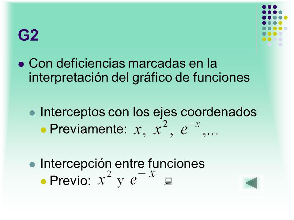 G2 Con deficiencias marcadas en la interpretación del gráfico de funciones Interceptos con los ejes coordenados Previamente: Intercepción entre funcio