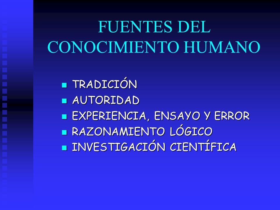 FUENTES DEL CONOCIMIENTO HUMANO TRADICIÓN TRADICIÓN AUTORIDAD AUTORIDAD EXPERIENCIA, ENSAYO Y ERROR EXPERIENCIA, ENSAYO Y ERROR RAZONAMIENTO LÓGICO RA