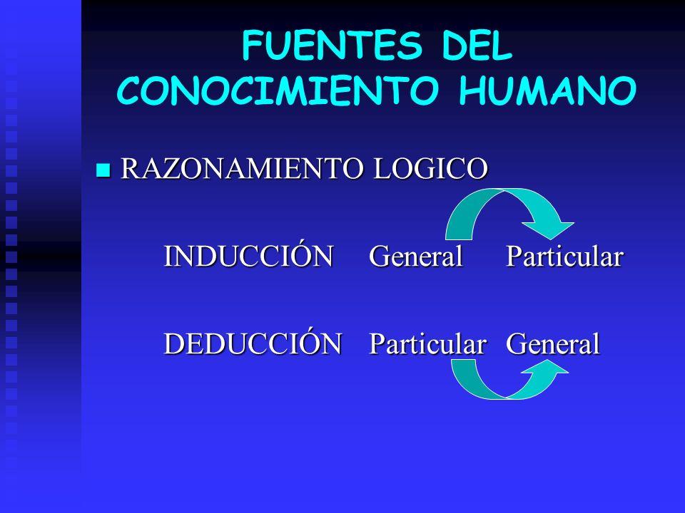 RAZONAMIENTO LOGICO RAZONAMIENTO LOGICO INDUCCIÓNGeneralParticular DEDUCCIÓNParticularGeneral FUENTES DEL CONOCIMIENTO HUMANO