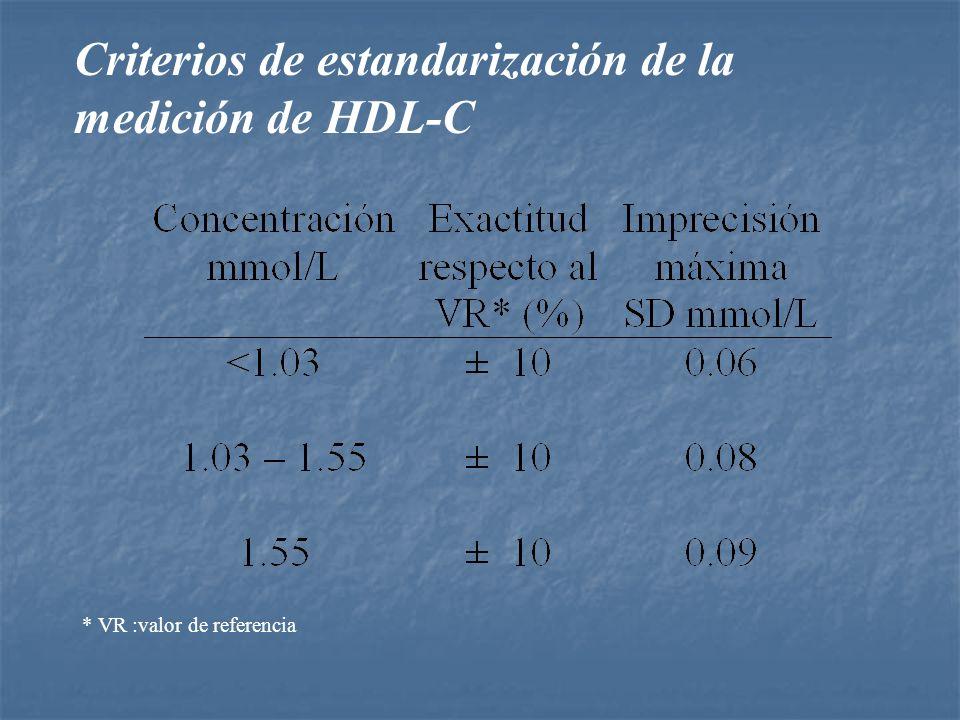 Criterios de estandarización de la medición de HDL-C * VR :valor de referencia