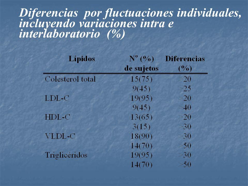 Diferencias por fluctuaciones individuales, incluyendo variaciones intra e interlaboratorio (%)