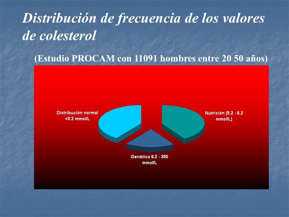 Distribución de frecuencia de los valores de colesterol (Estudio PROCAM con 11091 hombres entre 20 50 años)