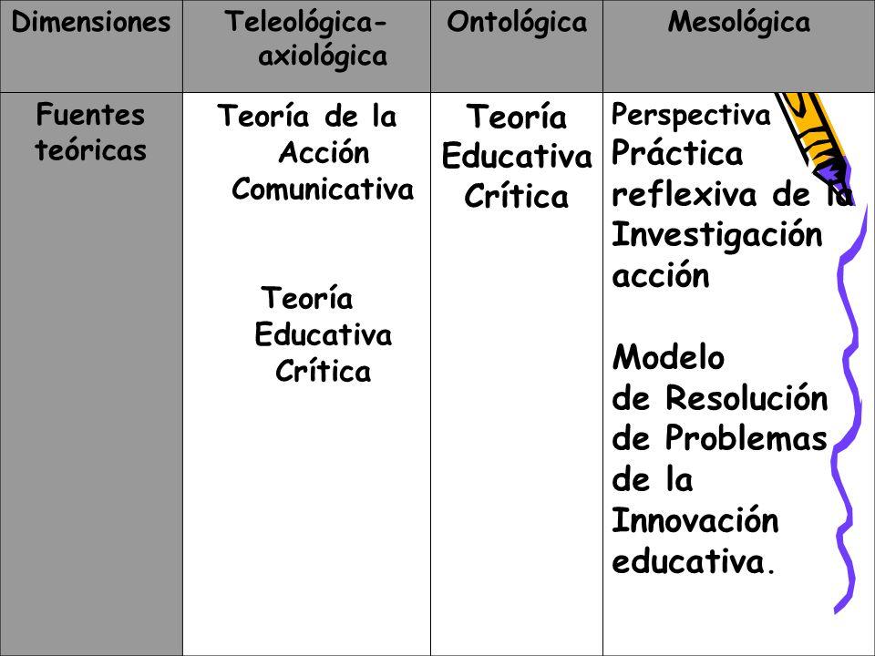 POSTULADOS DEL ENFOQUE CRÍTICO PROGRESISTA BASE ORIENTACIÓN CONCEPTUAL DE LA PRÁCTICA PROFESIONAL INNOVACIÓN EDUCATIVA PRESCRIPTIVOS DE ORDEN METODOLÓGICO