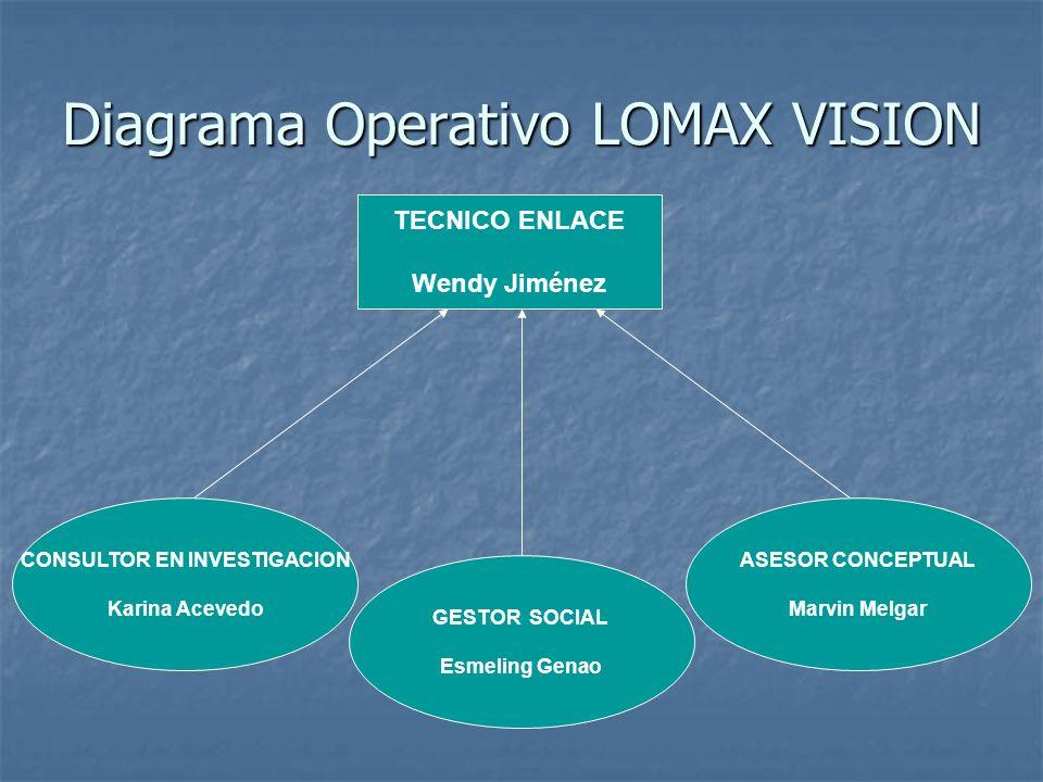 Diagrama Operativo LOMAX VISION TECNICO ENLACE Wendy Jiménez CONSULTOR EN INVESTIGACION Karina Acevedo GESTOR SOCIAL Esmeling Genao ASESOR CONCEPTUAL Marvin Melgar
