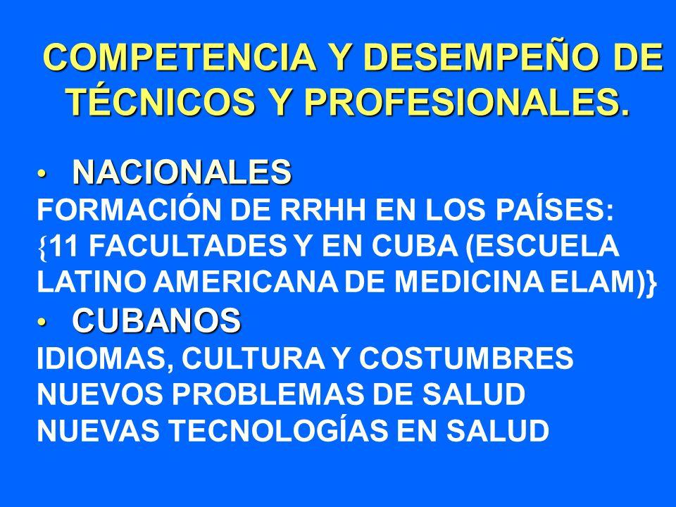 COMPETENCIA Y DESEMPEÑO DE TÉCNICOS Y PROFESIONALES. COMPETENCIA Y DESEMPEÑO DE TÉCNICOS Y PROFESIONALES. NACIONALES NACIONALES FORMACIÓN DE RRHH EN L